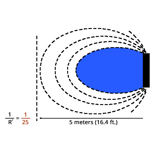 illustration of a spherical wave over distance